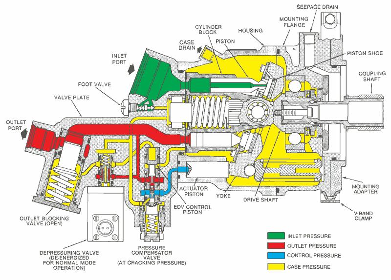 Aircraft fluid power systems endeavor books